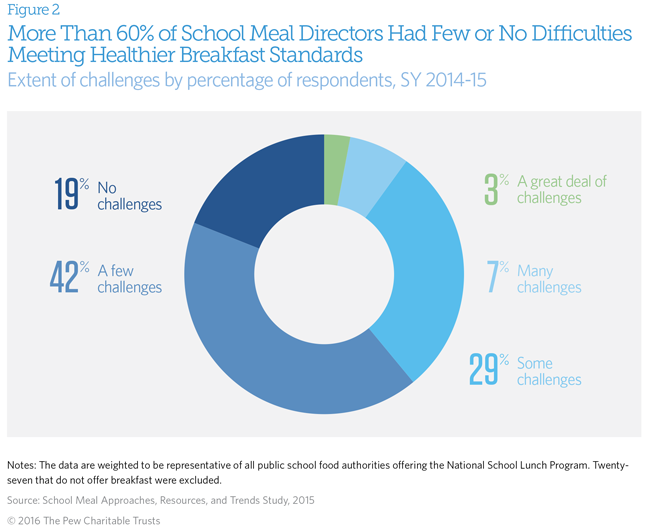 Progress on school food and nutrition