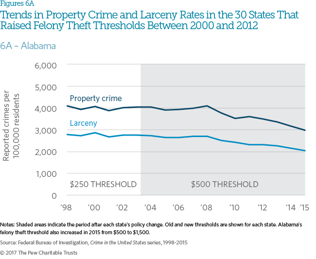 The Effects of Changing Felony Theft Thresholds | The Pew