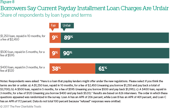Pew Chartiable Trusts Payday Loans
