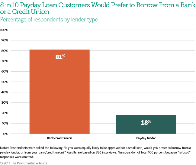 A Year After CFPB Proposed a Rule for Small Loans, Borrowers