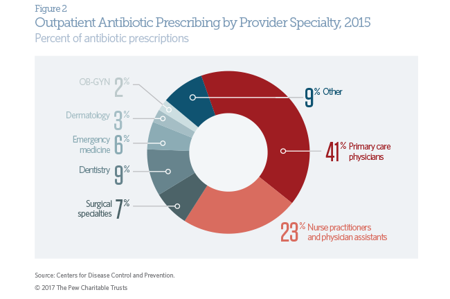 Outpatient antibiotic use