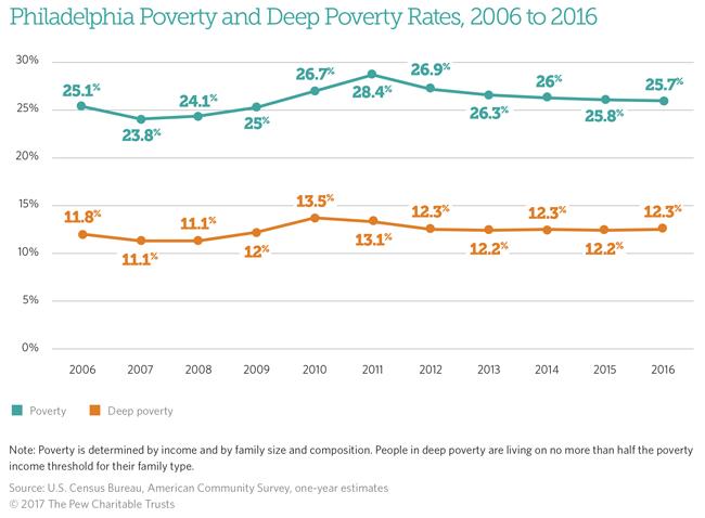Philadelphia's Poor   The Pew Charitable Trusts