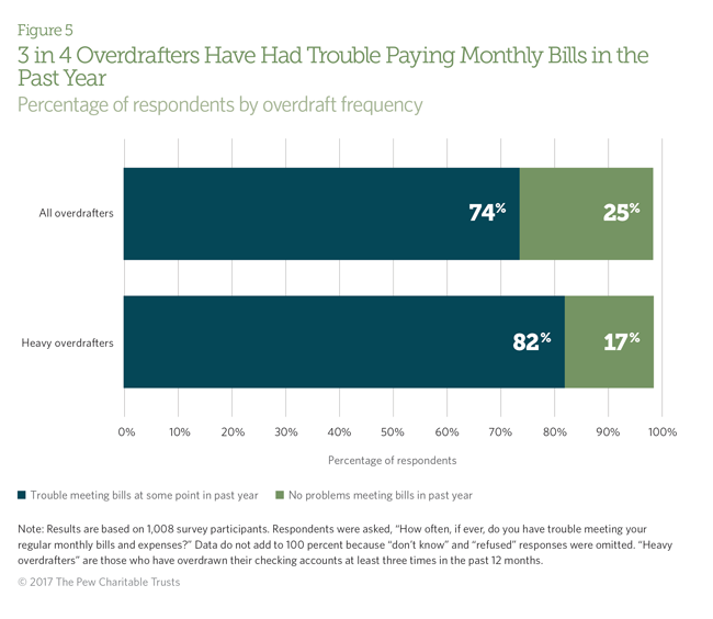 Overdraft Does Not Meet the Needs of Most Consumers | The