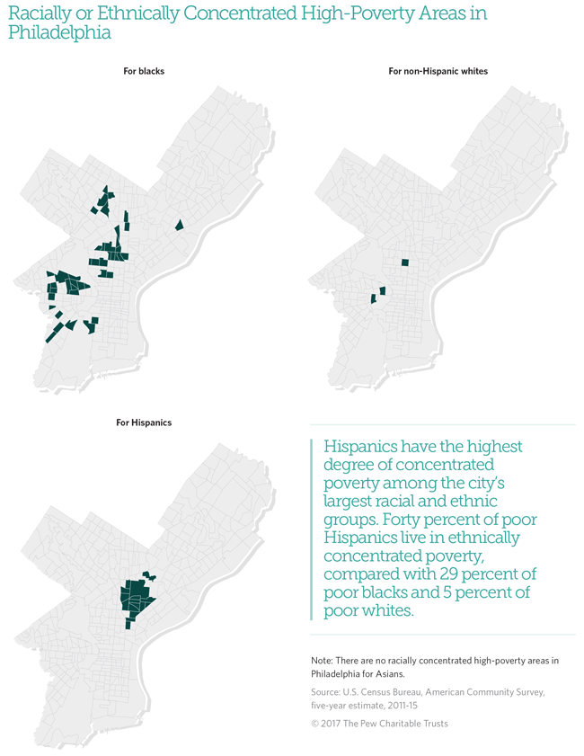 Concentrated poverty in Philadelphia