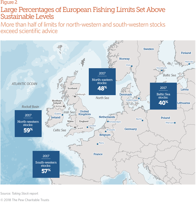 European overfishing