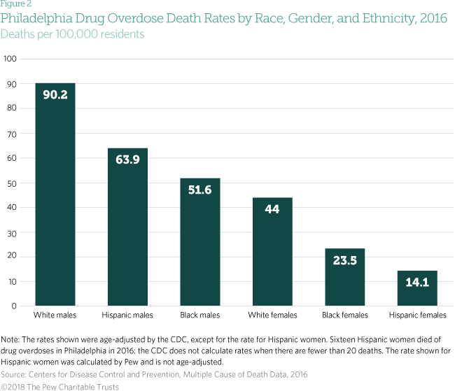 Drug overdose in Philadelphia