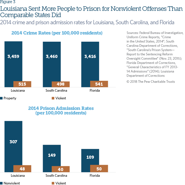 Louisiana's 2017 Criminal Justice Reforms | The Pew