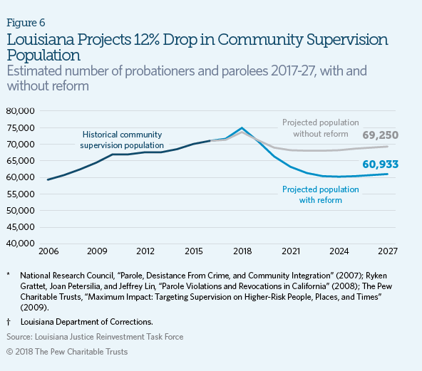 these statutory changes will reduce the community supervision population by 12 percent by 2027 dropping average caseloads to 119 cases per officer