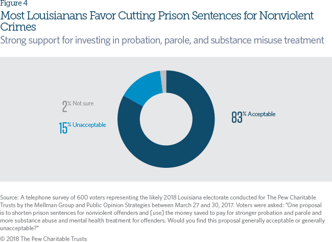 More Imprisonment Does Not Reduce State Drug Problems | The