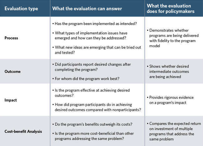 Finding Right Evaluator >> Targeted Evaluations Can Help Policymakers Set Priorities The Pew