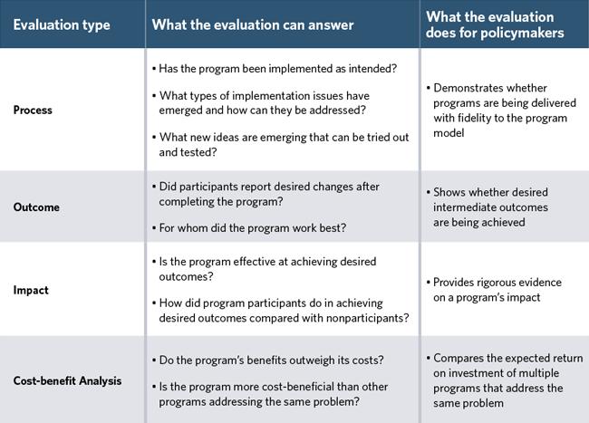 how to do evaluation