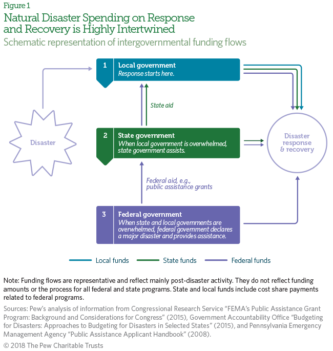 What We Don't Know About State Spending on Natural Disasters