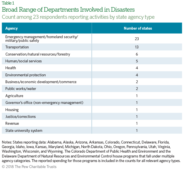What We Don T Know About State Spending On Natural Disasters Could