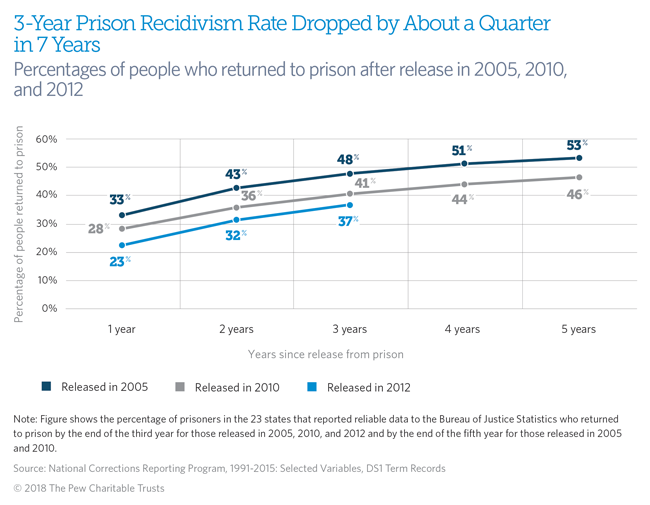 effectiveness of rehabilitation in the criminal justice system