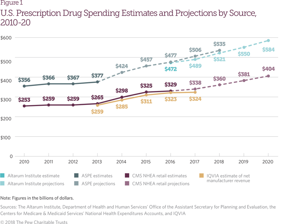 A Look at Drug Spending in the U S  | The Pew Charitable Trusts