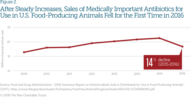 Trends in U S  Antibiotic Use, 2018 | The Pew Charitable Trusts