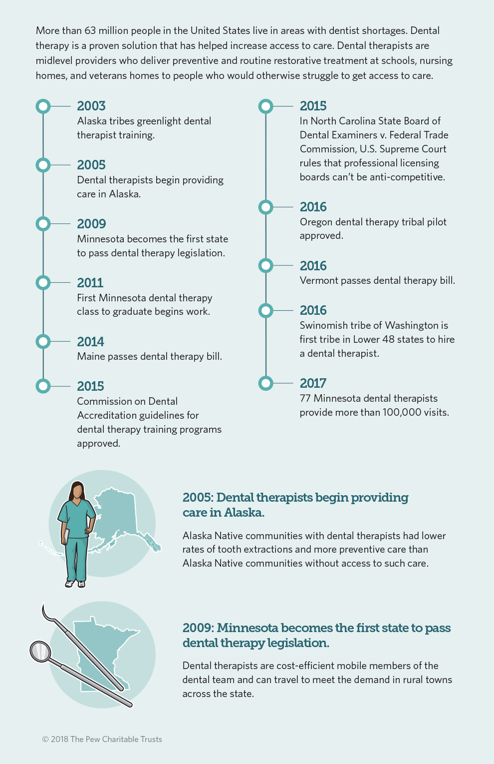 Dental Therapy Timeline | The Pew Charitable Trusts