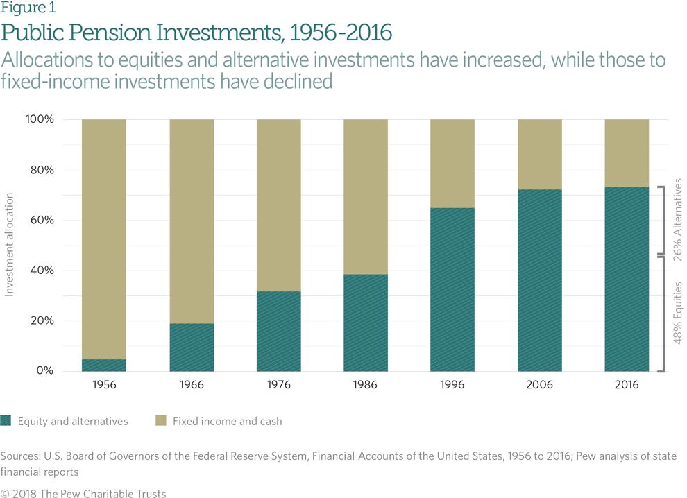 Calpers Retirement Chart