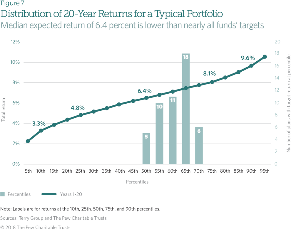 State Public Pension Funds' Investment Practices and