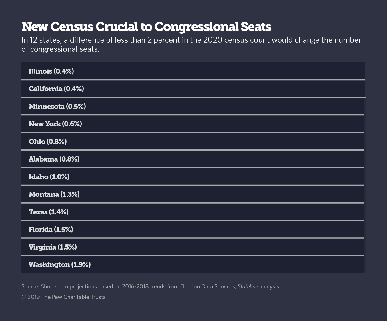 In 12 states a difference of less than 2% in the 2020 census would change the number of congressional seats.