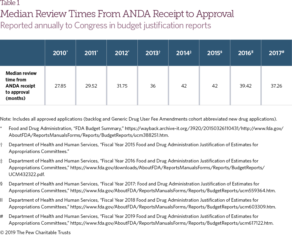 FDA Approves More Generic Drugs, but Competition Still Lags