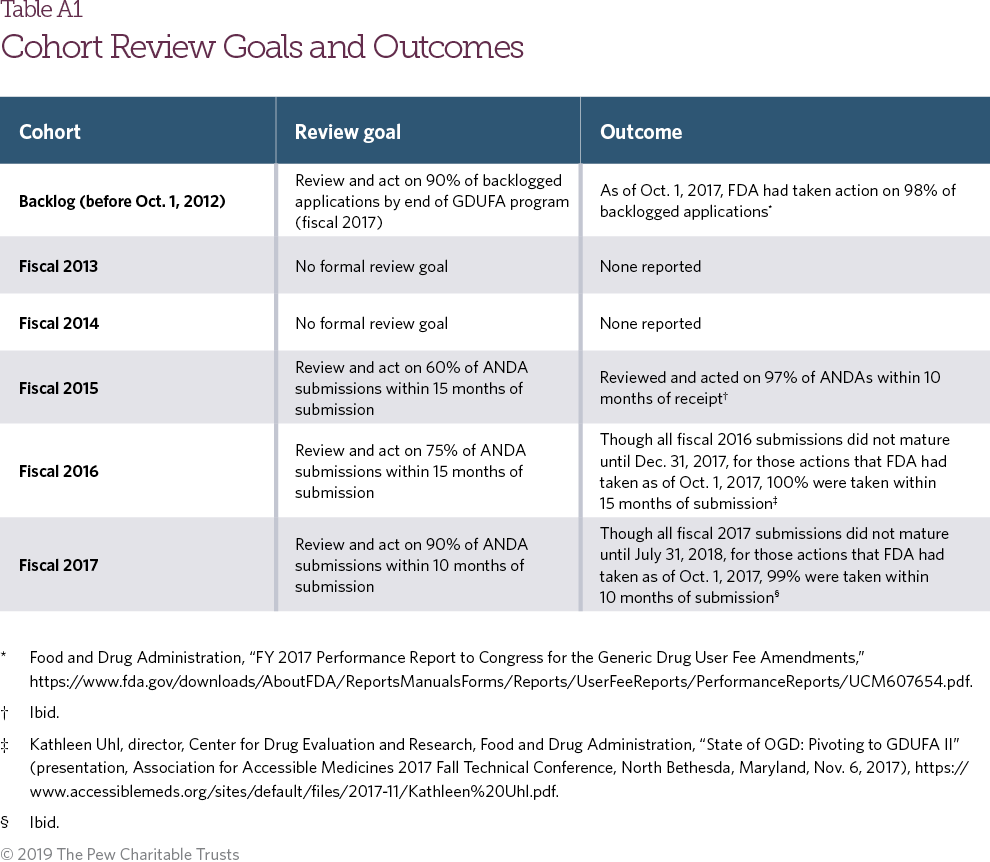 FDA Approves More Generic Drugs, but Competition Still Lags | The