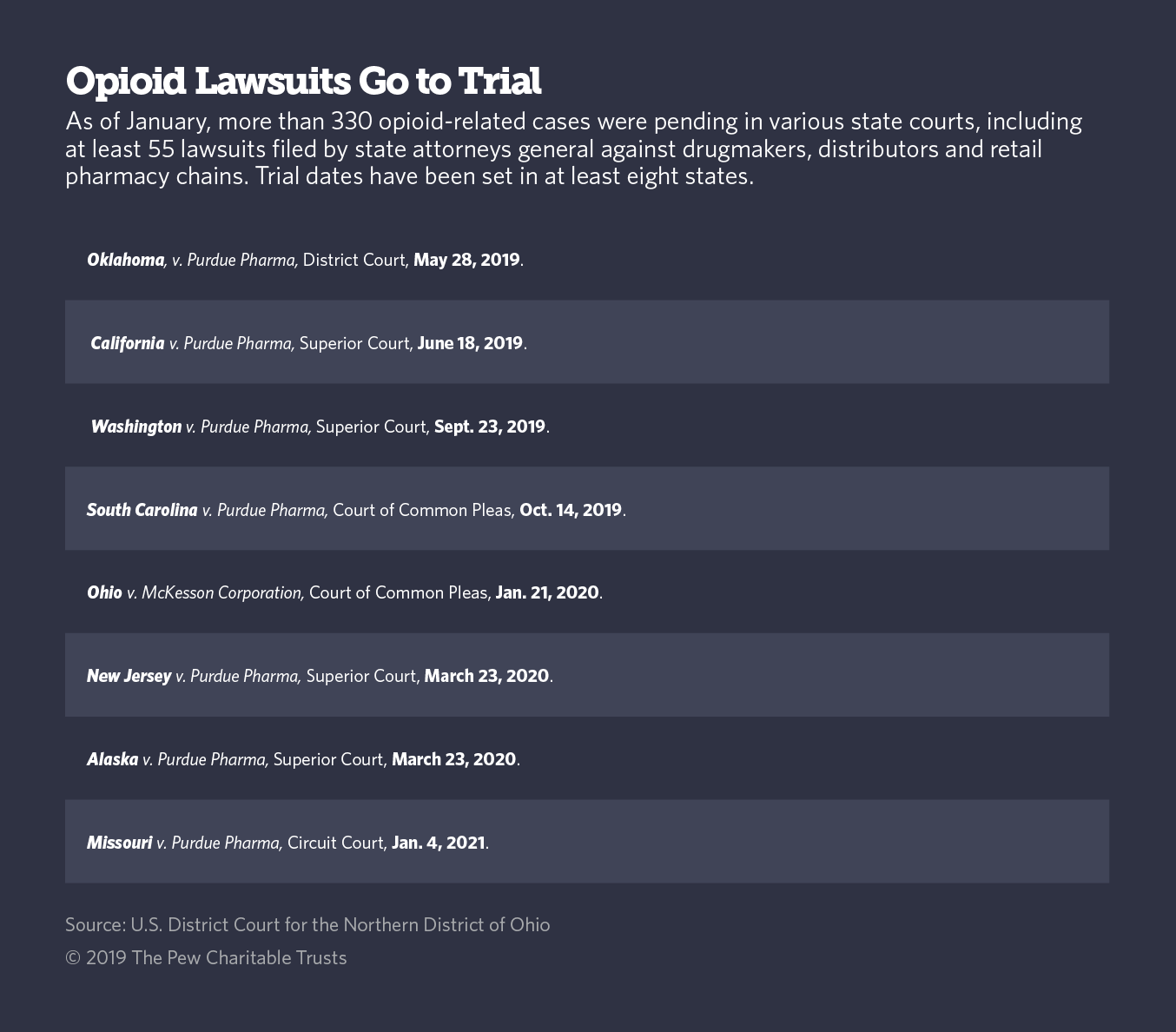 Pay Attention to This Little-Noticed Opioid Lawsuit in Oklahoma