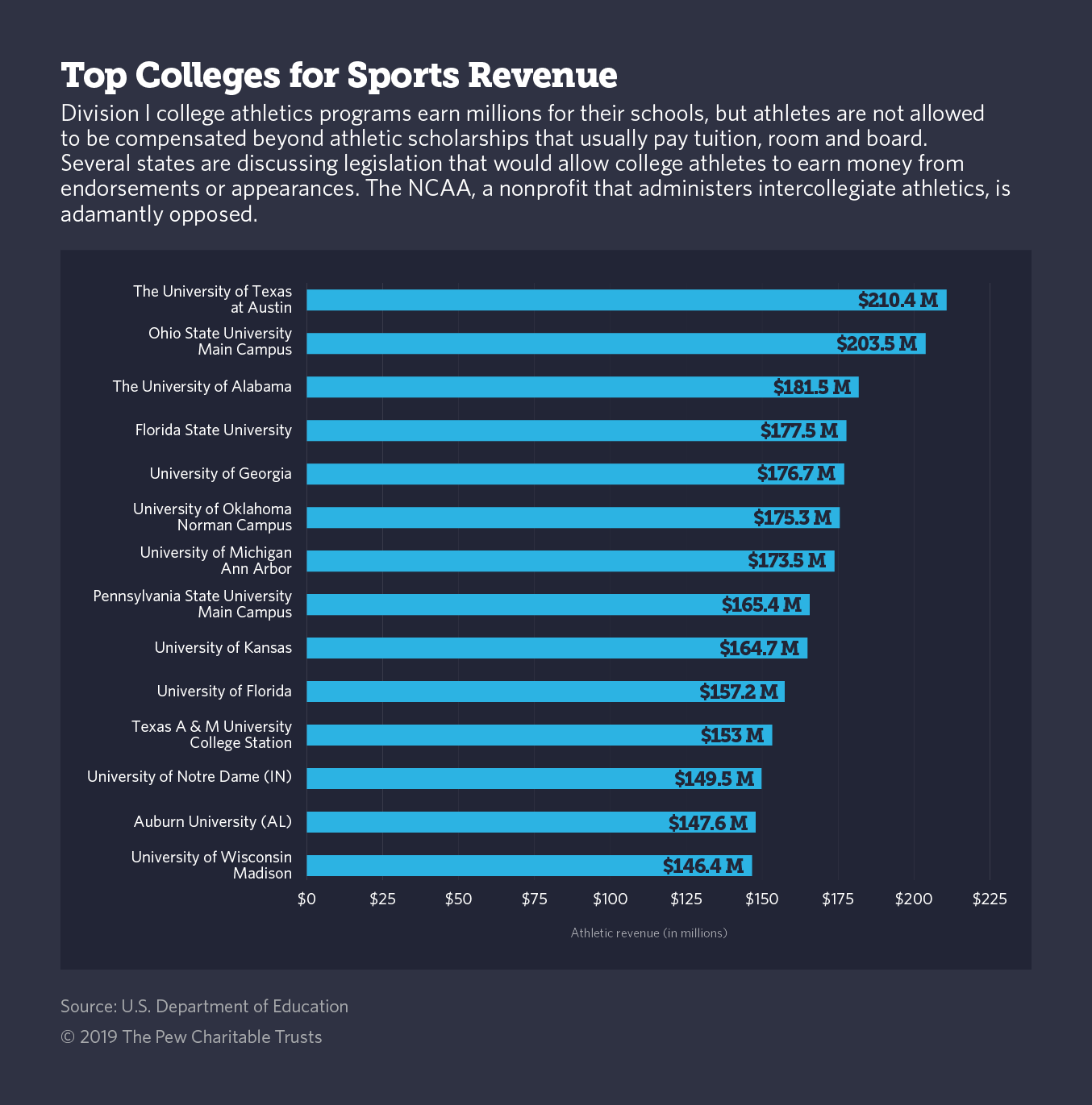These State Lawmakers Want College Athletes To Get Paid The Pew Charitable Trusts
