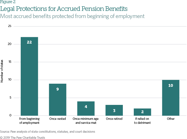 Legal Protections for State Pension and Retiree Health Benefits