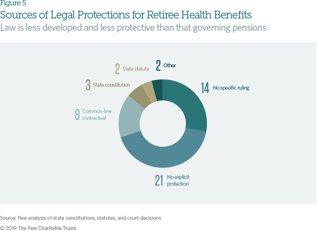 Legal Protections for State Pension and Retiree Health