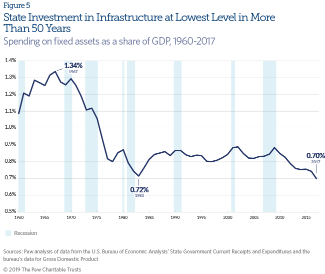 Lost Decade' Casts a Post-Recession Shadow on State Finances | The on