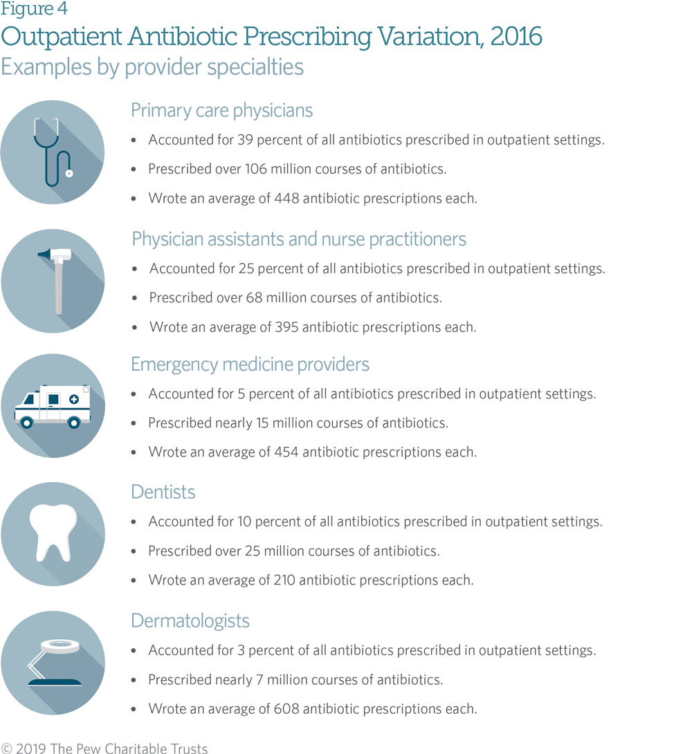 Outpatient Antibiotic Prescribing Varied Across the United