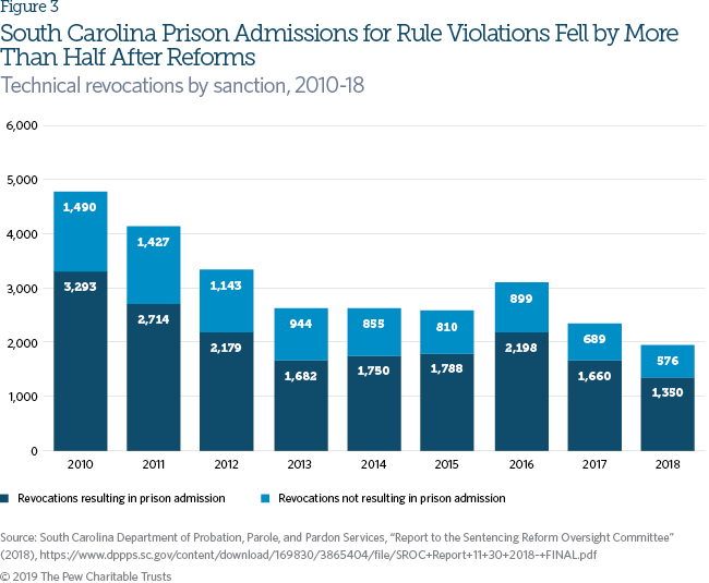 To Safely Cut Incarceration, States Rethink Responses to
