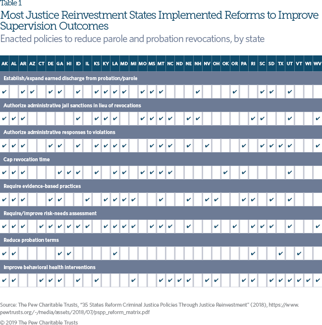 To Safely Cut Incarceration, States Rethink Responses to Supervision