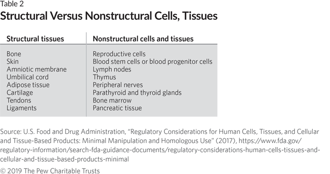 FDA's Framework for Regulating Regenerative Medicine Will