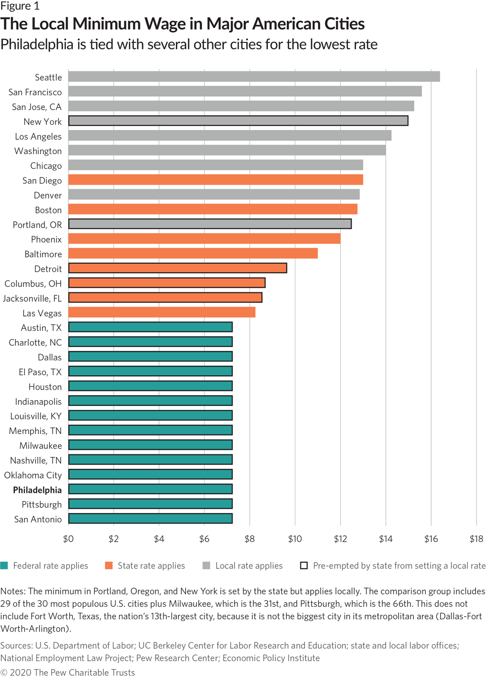 How Philadelphias Minimum Wage Compares With Other Us Cities The Pew Charitable Trusts