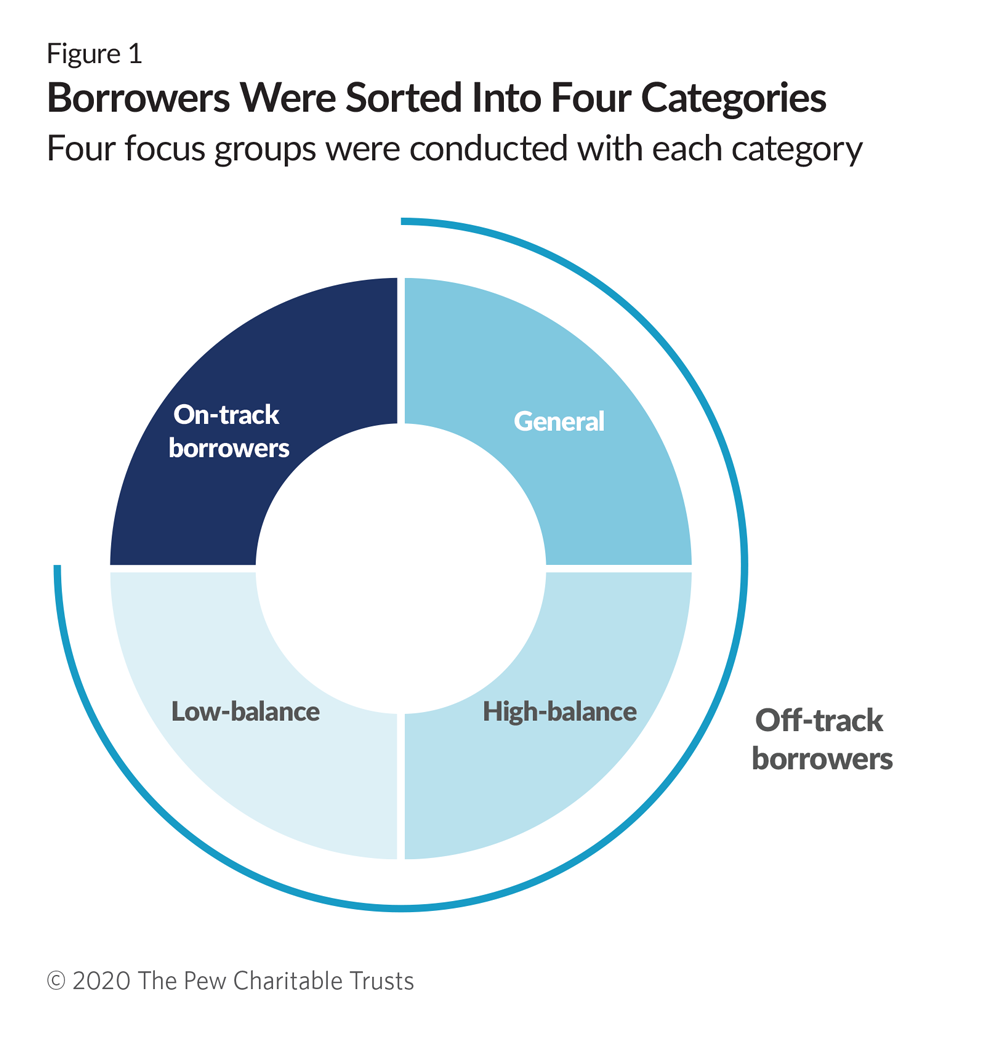 Borrowers Discuss the Challenges of Student Loan Repayment