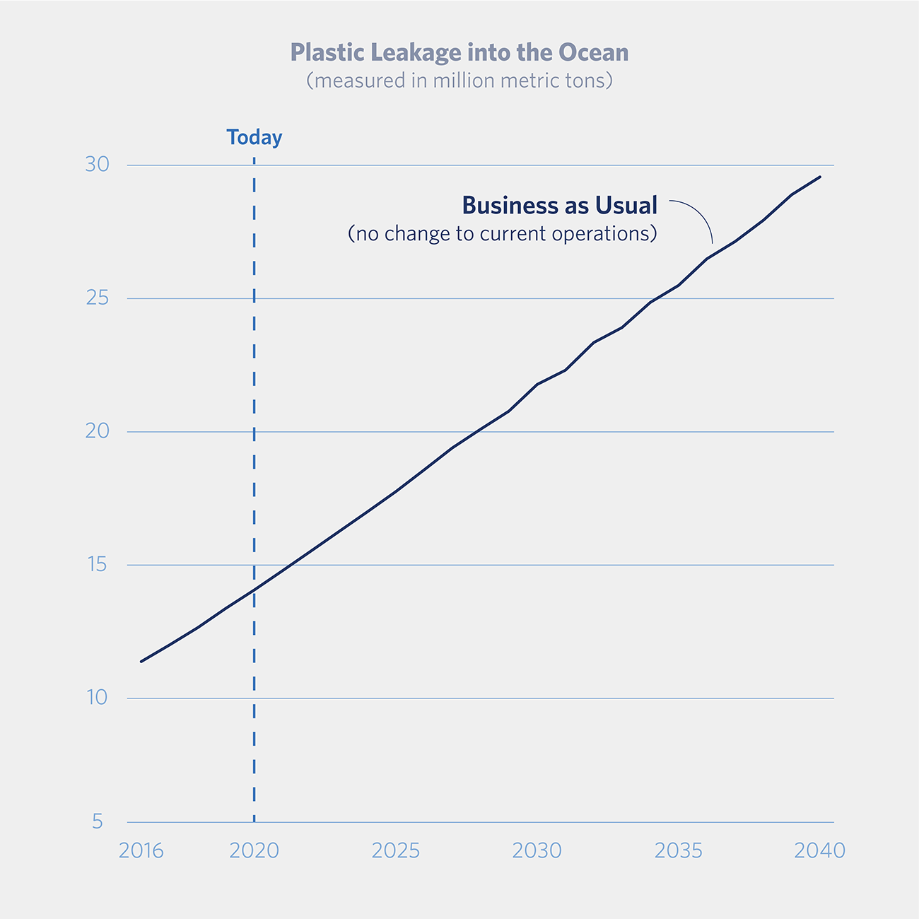 graph showing business-as-usual plastic waste growing from under 15 million metric tons today to nearly 30 in 2040