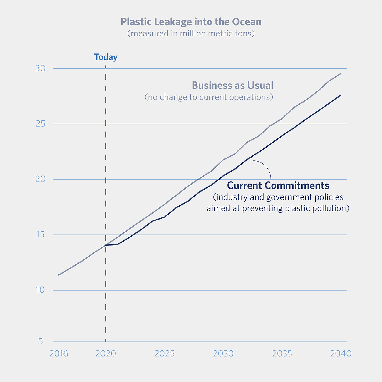 graph showing the relatively small effect of current commitments on business as usual plastic waste