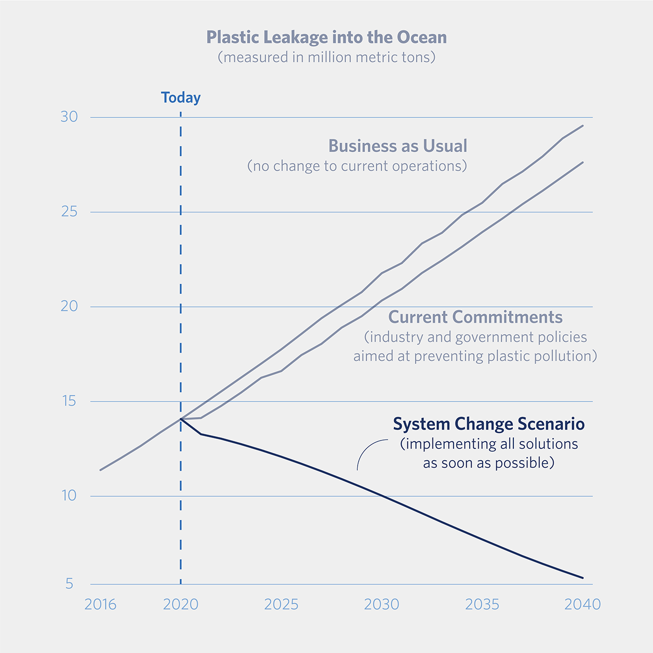 graph showing steep decline of plastic waste if the Systemic Change scenario is realized
