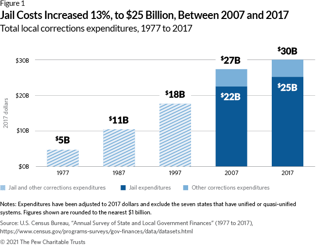 Figure 1 Jail Costs Increased 13%, to $25 Billion, Between 2007 and 2017