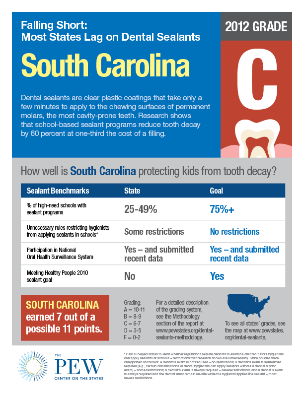 South Carolina Dental