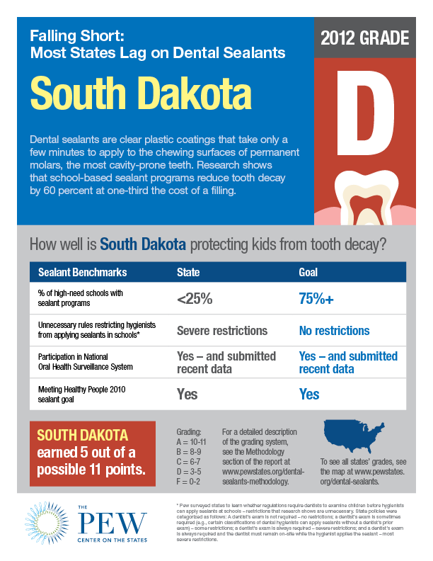 South Dakota Dental