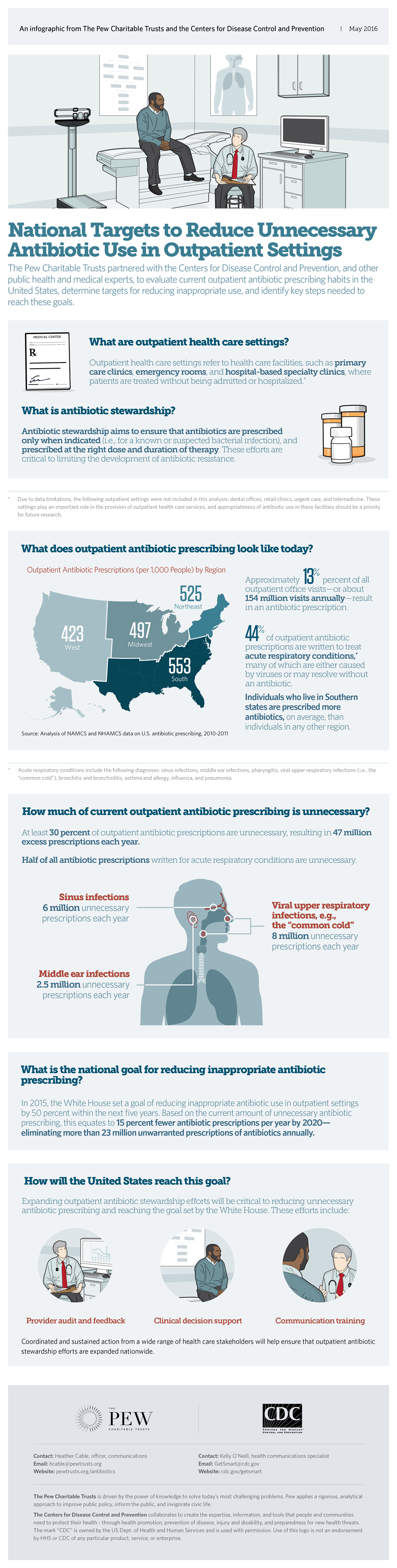 National targets to reduce unnecessary antibiotic use in outpatient settings: Infographic