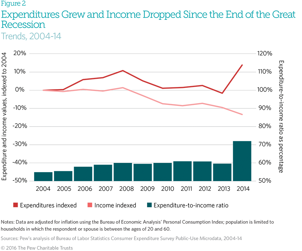 From 2004 To 2008, Median Household Income Grew By Only 15 Percent,3 While  Median Expenditures Increased By About 11 Percent
