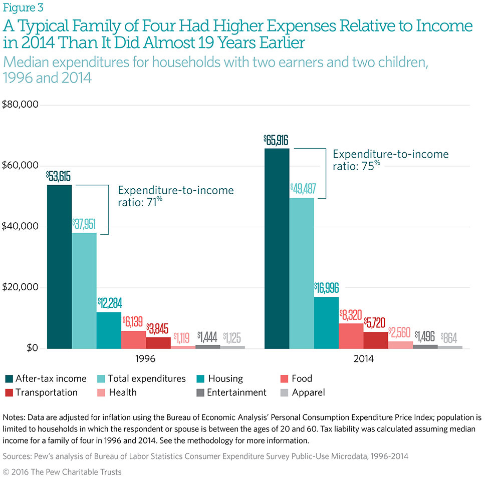 Household Expenditures and Income