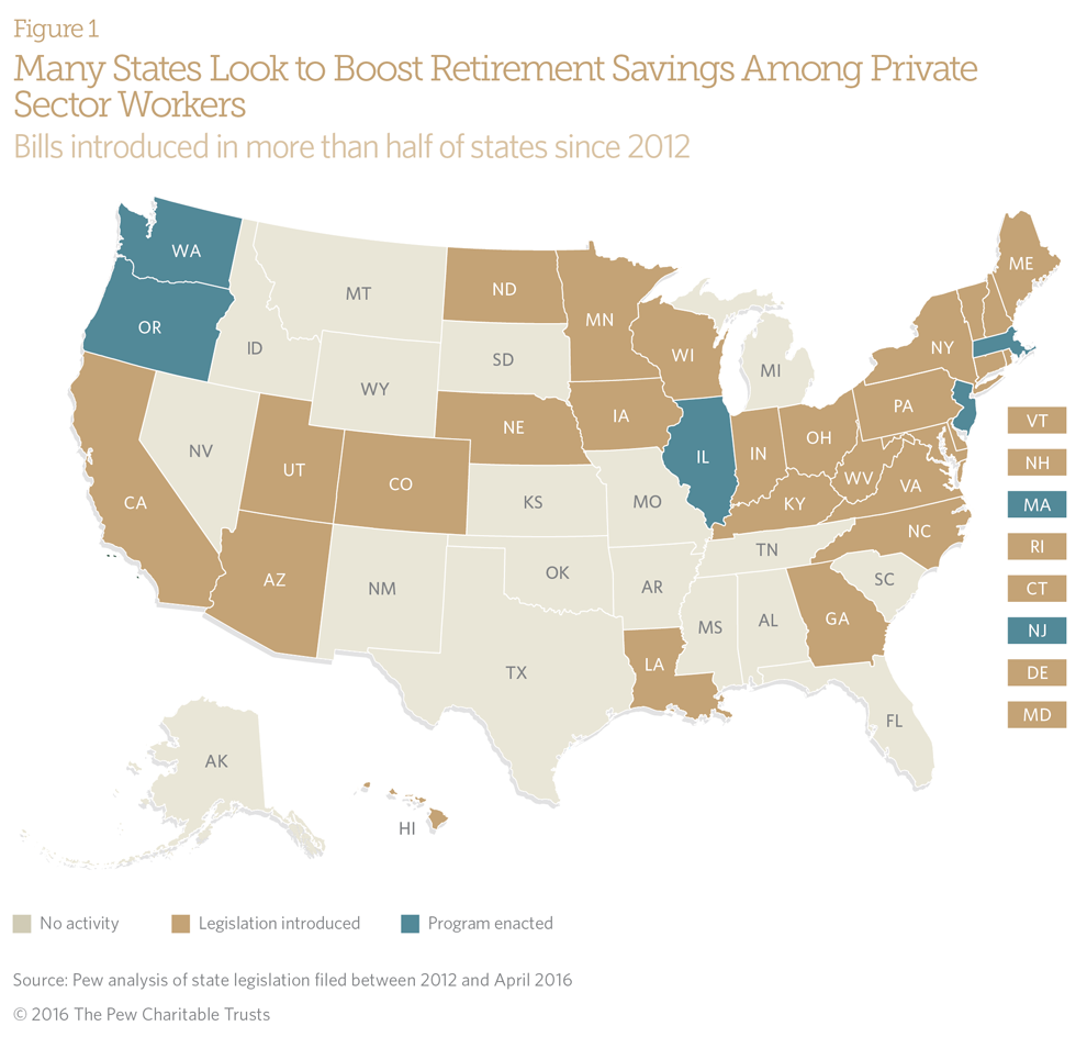 Many States Look to Boost Retirement Savings Among Private Sector Workers
