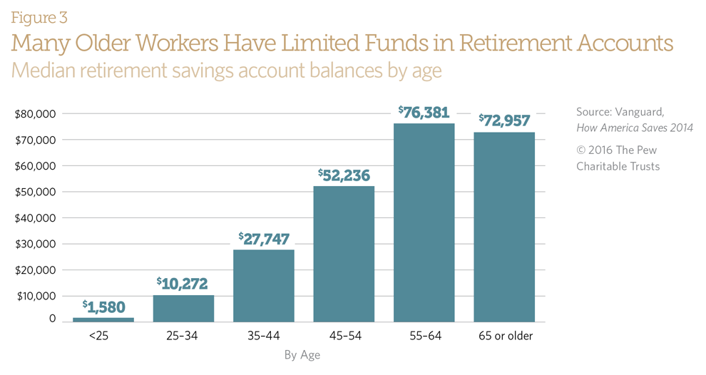 Many Older Workers Have Limited Funds in Retirement Accounts