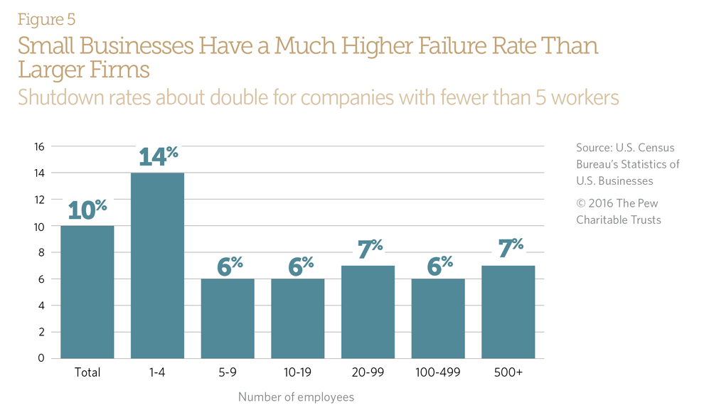 Small Businesses Have a Much Higher Failure Rate Than Larger Firms