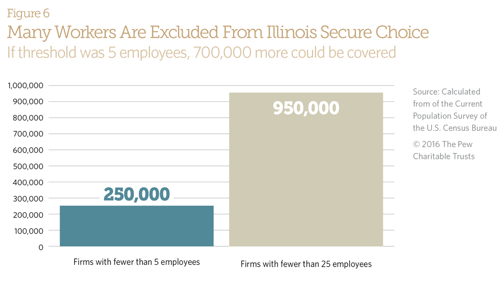 Many Workers Are Excluded From Illinois Secure Choice